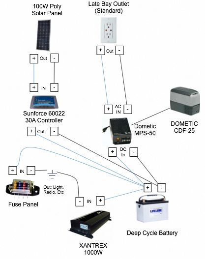 Pin on Solar energy panels