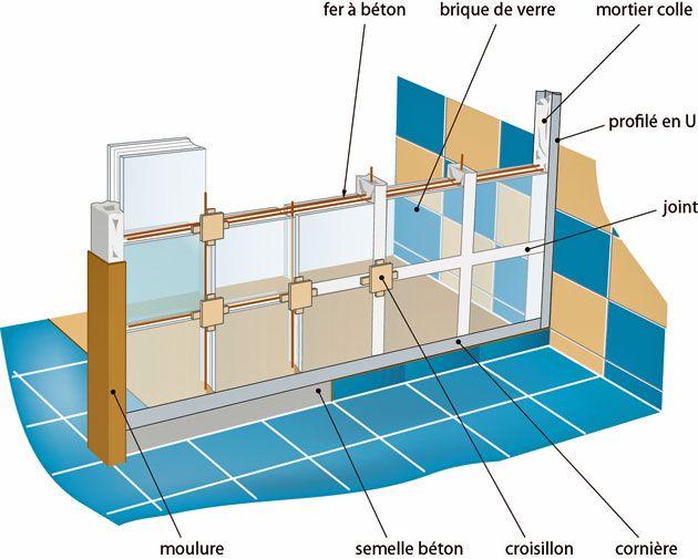 Installer Des Briques De Verre Pour Une Douche Brique De Verre Douche Pose Brique De Verre Installation Douche