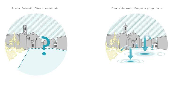 Piazza SolaroliBriona - urban studiesClientBriona municipality - 2012CategoryUrban projectShare ThisPiazza Solaroli, nonostante rappresenti ilcuore morfologico di Briona, attualmenteviene utilizzata come parcheggio con unastrada a doppio senso di marcia chel'attraversa. Il …