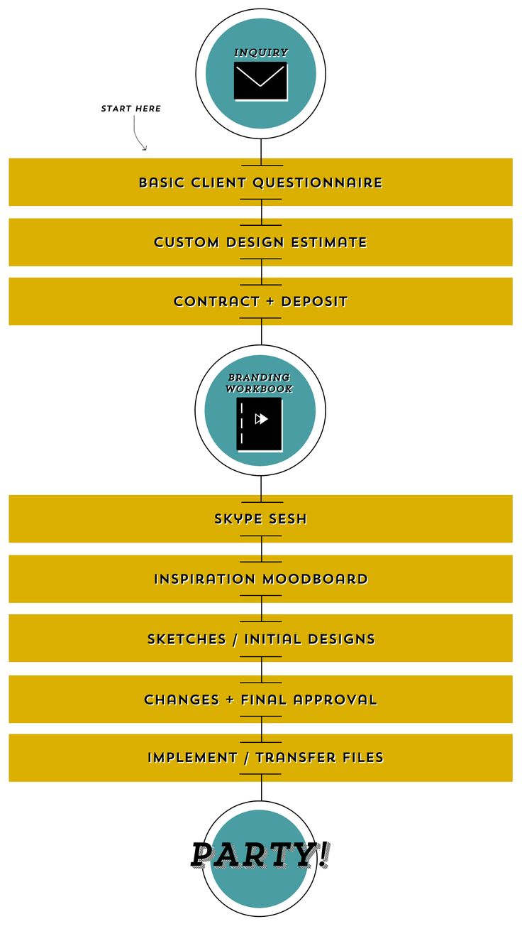 Need the design process explained? ::  createlikecrazy.com does it well