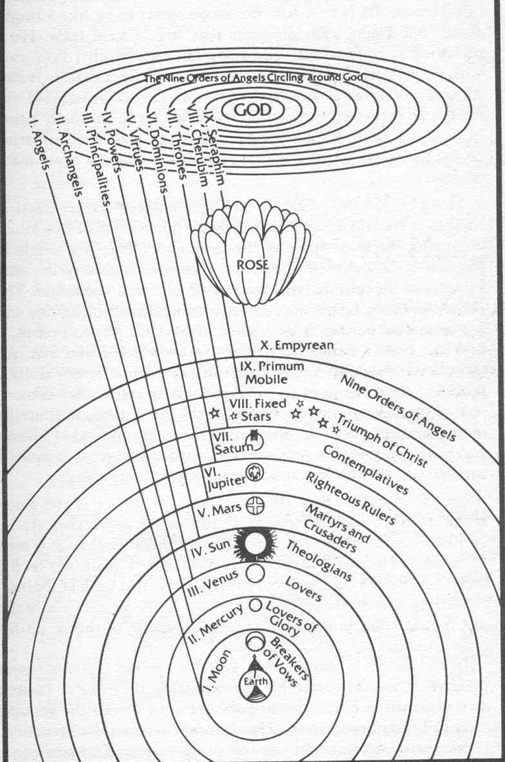 dantes inferno symbolism Allegory in dante's inferno  so he can take dante (the character) only through hell and purgatory then as a symbol of human reason or intellect, .