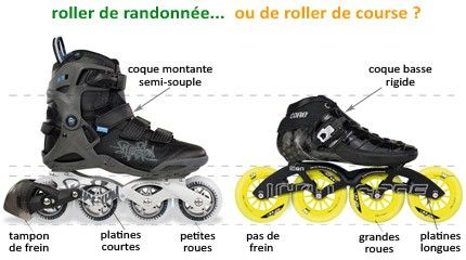 How to choose skates when you are a speed-skating beginner?