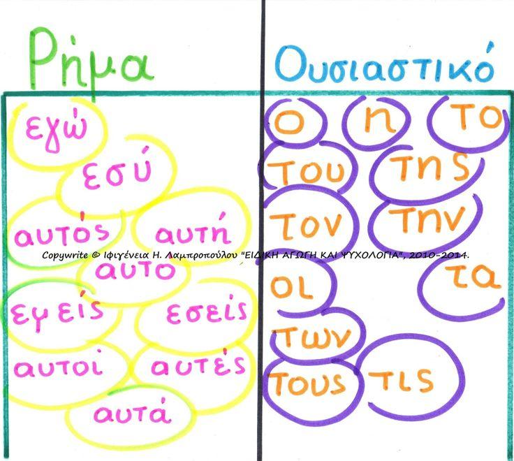 Διαχωρισμός ΡΗΜΑ - ΟΥΣΙΑΣΤΙΚΟ