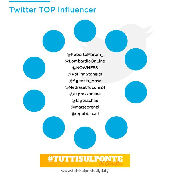 #tuttisulponte - infografica The Floating Piers Christo - TOP influencer Twitter. http://tuttisulponte.it/dati/