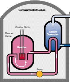 Schemat typowego reaktora występującego w elektrowniach jądrowych