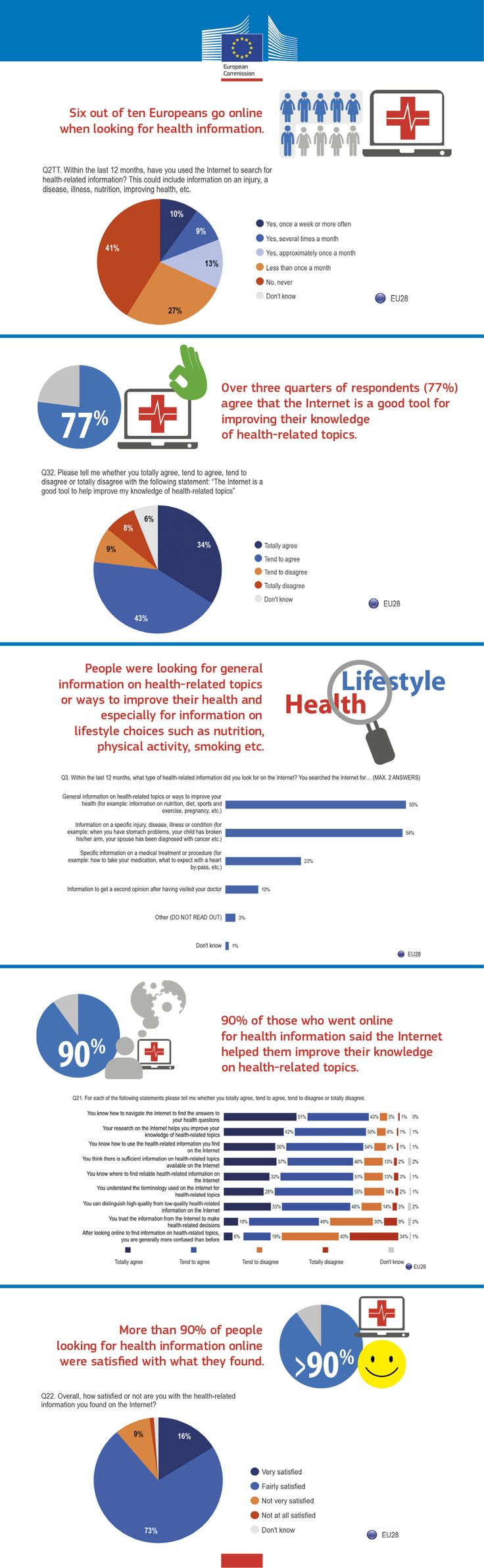 Europeans are hungry for online information about health and healthy lifestyles. Over 75% think the Internet is a good way of finding out more about health and 6 out of 10 Europeans go online when looking for health information. It's is based on the Flash Eurobarometer from September 2014 during which more than 26 thousand people were interviewed. #eHealth #healthliteracy https://ec.europa.eu/digital-agenda/en/news/europeans-becoming-enthusiastic-users-online-health-information