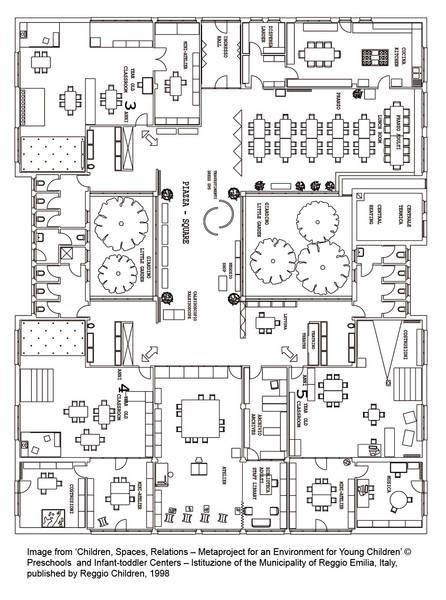 Reggio Emilia pedagogy, so awesome to have access to the layout of one of the Italian Reggio schools!