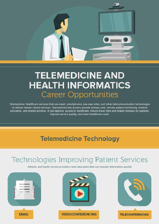 market of telemedicine 1
