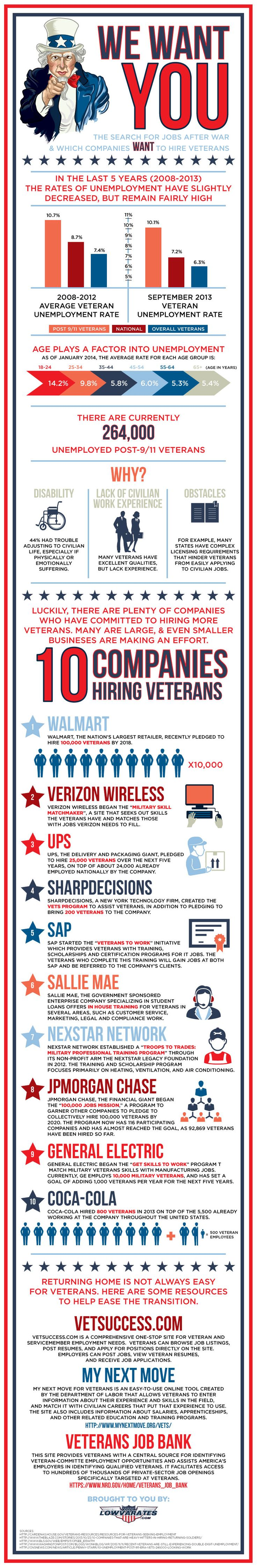 best ideas about hiring veterans disabled in the last 5 years the rates of unemployment have slightly decreased but are remaining fairly high there are unemployed veterans that are