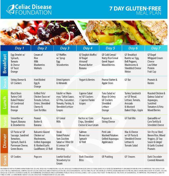 Celiac Disease & Women's Health - Today's Dietitian ...