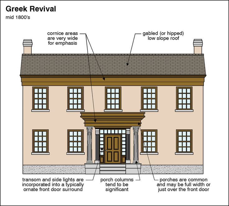 Greek Revival | Architectural Home Styles | Pinterest | Design