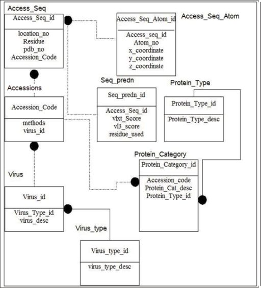 an entity relationship er diagram of the viral protei open i - Database Design Entity Relationship Diagram