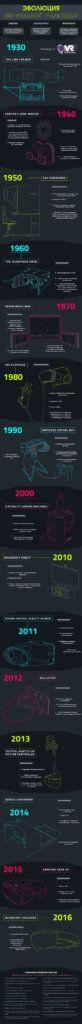 Эволюция виртуальной реальности [инфографика] | VRvision.ru Виртуальная реальность, VR,