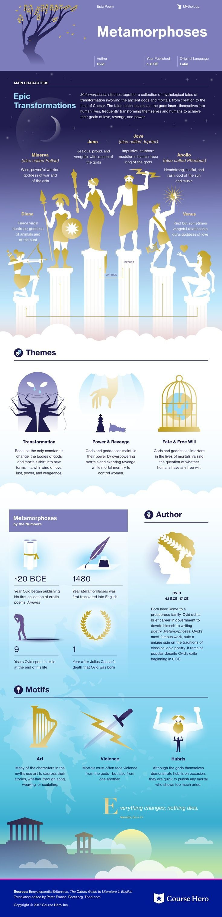 This @CourseHero infographic on Metamorphoses is both visually stunning and informative!