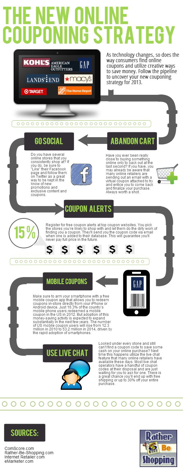 36 best shopper infographics images on pinterest info graphics the new online coupon strategy marketing infographic fandeluxe Choice Image