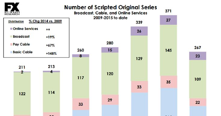 There will be more than 400 scripted TV series this year. That bubble's bound to burst. | The future of TV looks bright. But nobody quite knows how to get from here to there.