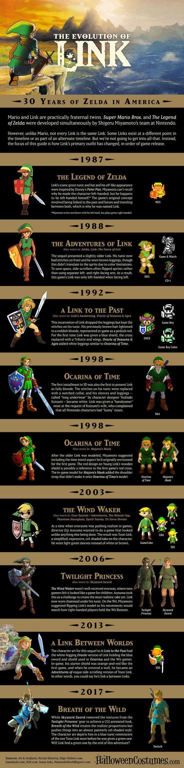 The Evolution Of Link Kobal 23 Evolution Kobal Link Legend Of Zelda Legend Of Zelda Memes Legend Of Zelda Breath