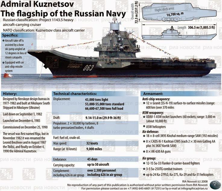 Admiral Kuznetsov infographic