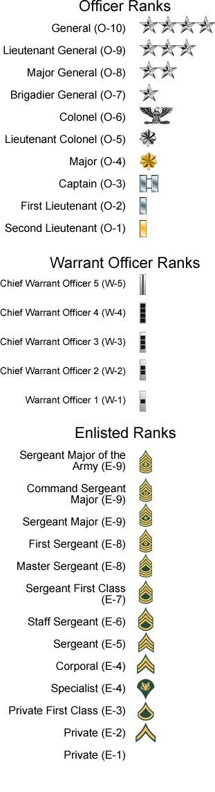 "us army ranks. please stop repinning this saying ""military ranks"" because all branches are different lol"