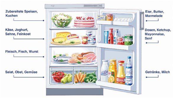 Den Kühlschrank richtig einräumen