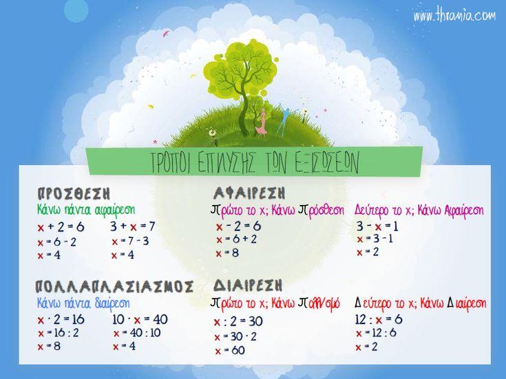 Εξισώσεις - ΣΤ' Δημοτικού