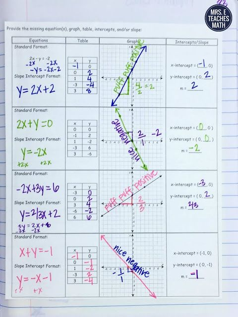 Linear Equations Interactive Notebook Page