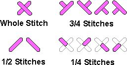 Counted Cross Stitch Tutorial  . . . from selecting the fabric to thread length to stitching on linens to signing and dating, etc.  Everything you need to know all together in one spot!