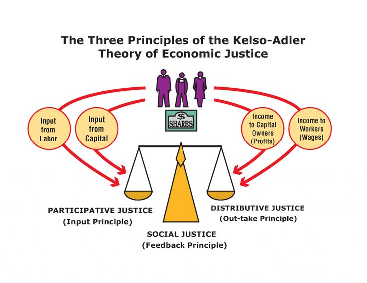 "Defining Economic Justice and Social Justice - Defining Our Terms One definition of justice is ""giving to each what he or she is due."" The problem is knowing what is ""due"". Functionally, ""justice"" is a set of universal principles which guide people in judging what is right and what is wrong, no matter what culture and society..."