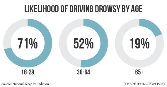 Drowsy Driving Prevention Week: Drowsy Driving By The Numbers (INFOGRAPHIC)