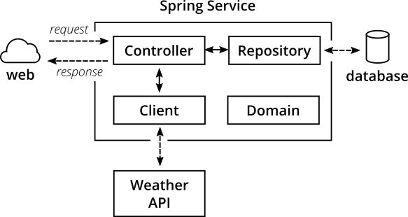 sample application architecture