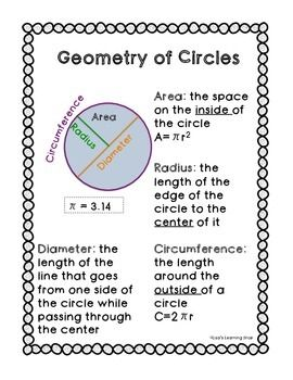 This reference sheet is an easy way for students to remember key terms about the geometry of a circle such as area, circumference, diameter, radius, and pi. Great for a math binder or to print out as a classroom poster.