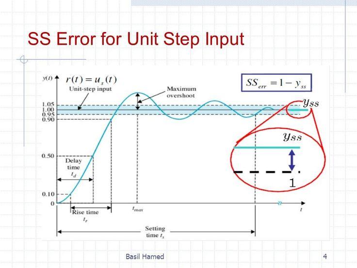 Steady state error of unit step input