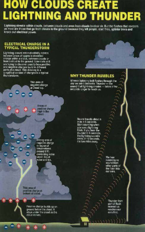 How Clouds Create Lightning And Thunder