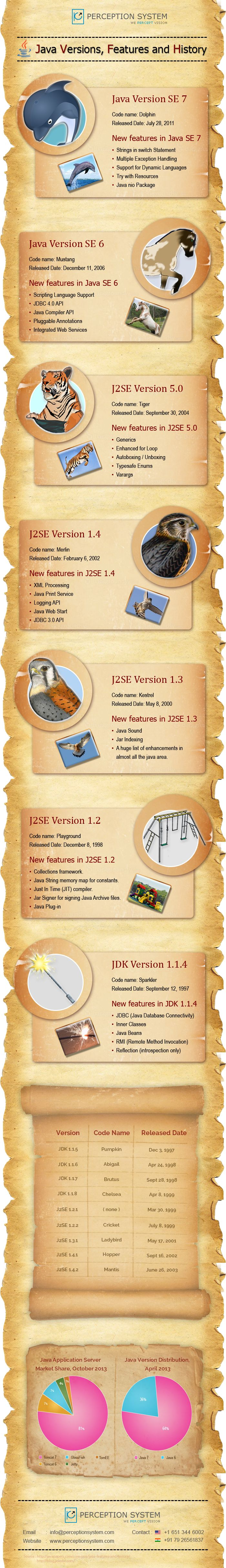 History of Java - Versions, Release Date and Distribution..  #java #infographics