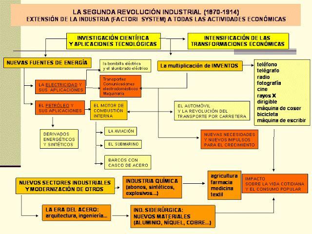 BLOG DE HISTORIA DEL MUNDO CONTEMPORÁNEO: ESQUEMAS SOBRE LA SEGUNDA REVOLUCIÓN INDUSTRIAL