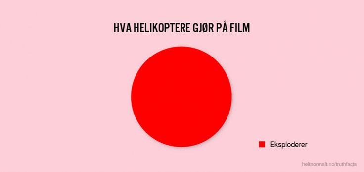 Hva helikoptere gør på film
