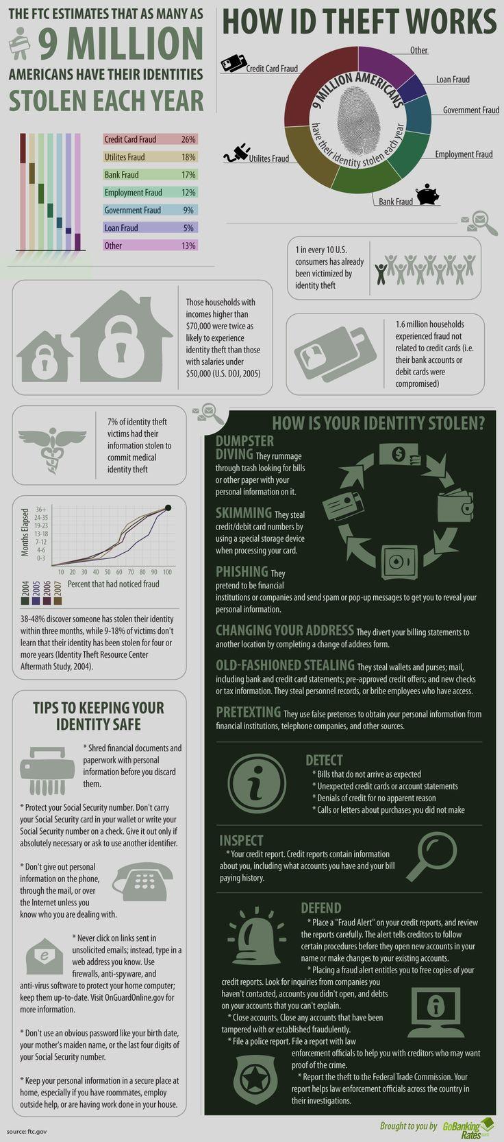 How identity theft works.