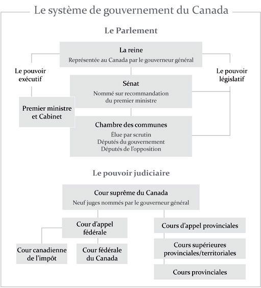 Le système de gouvernement du Canada