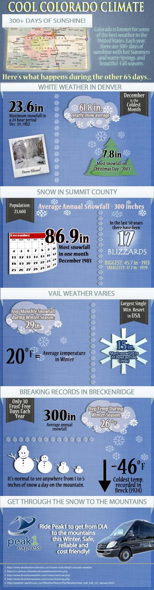 Cool Colorado Weather Statistics
