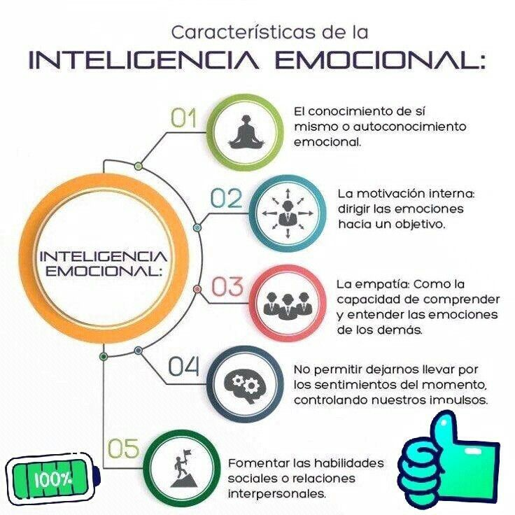 Pin By Ismari On Psicologia In 2020 Emotions Psychology Facts Emotional Intelligence