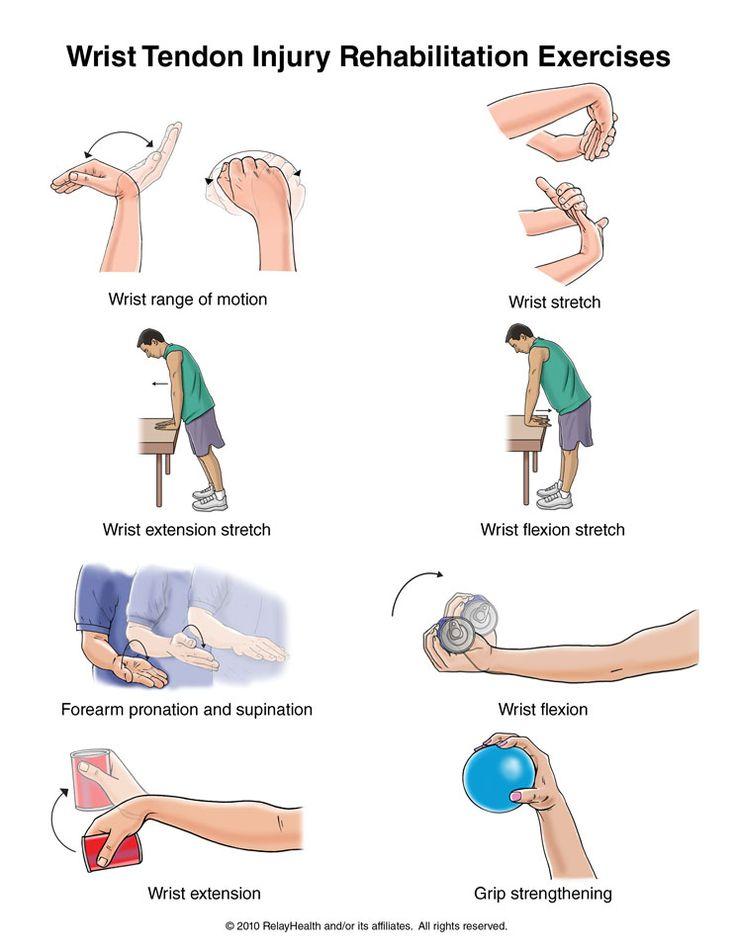 Tendinitis of wrist Google Search TENDINITIS OF WRIST