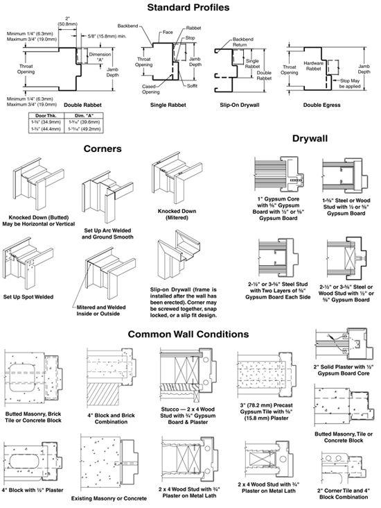 Standard Steel Doors And Frames Steel Door Institute