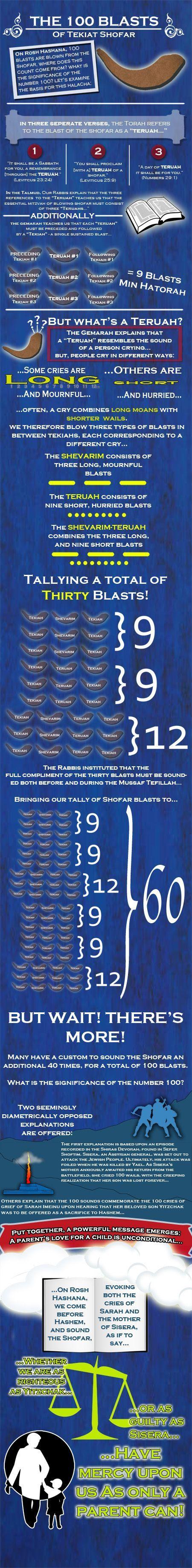 meaning of the shofar on rosh hashanah