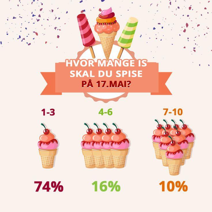 Hvor mange is skal du spise på 17.mai? #17mai