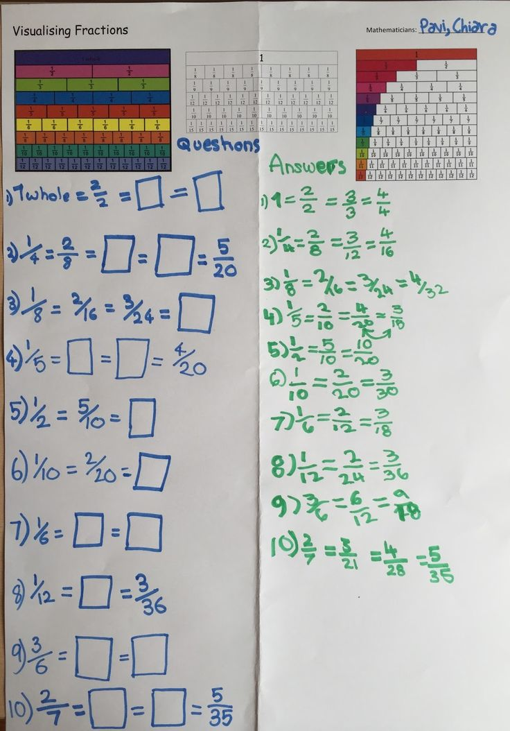 We began by looking at this short funny video that shows how problem solving using equivalent fractions and then discussed: Equivalent frac...