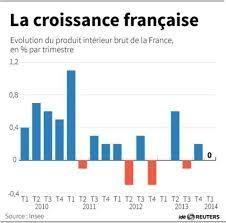 La croissance française reste nulle au 2e trimestre, selon l'Insee - goussainvillebleumarine.over-blog.com