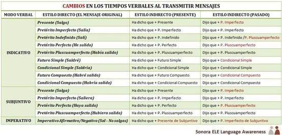 B1/B2 - Estilo Indirecto (I): Tabla con los cambios en los tiempos verbales.