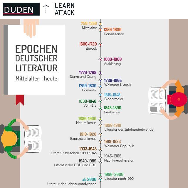 #Überblick über die #Epochen der deutschen #Literatur. #Infografik #Deutsch #lesen #Bildung