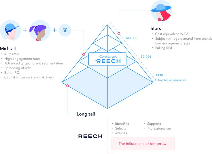 Reech connects brands and influencers and helps them build win-win relationships.
