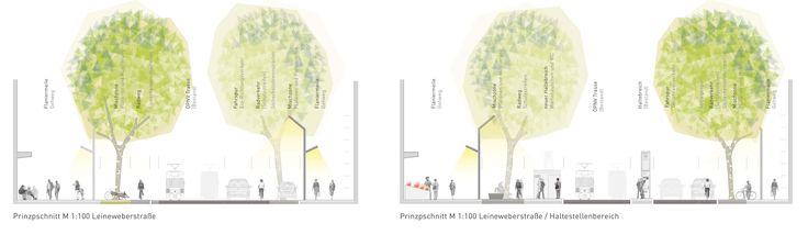1. Rang 1. Preis: Masterplan Öffentlicher Raum – Mülheim an der Ruhr 2015  –  Schnitte, © Hammer Landschafts.Architektur, reicher haase associierte, Ingenieurbüro Kühnert
